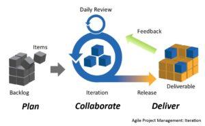 metodologie agili