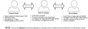 scrum team agileway