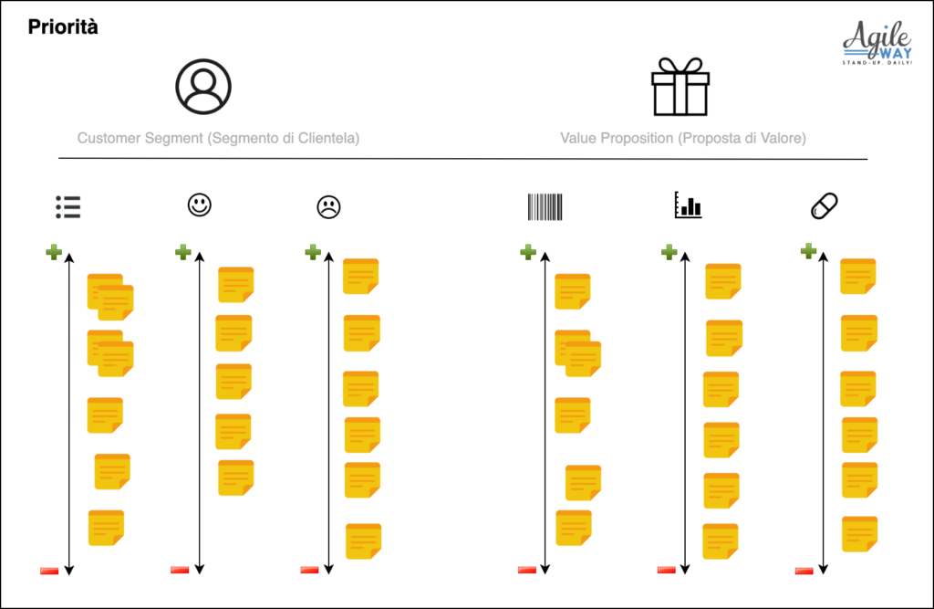 value proposition canvas ranking