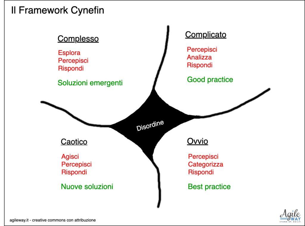 framework cynefin